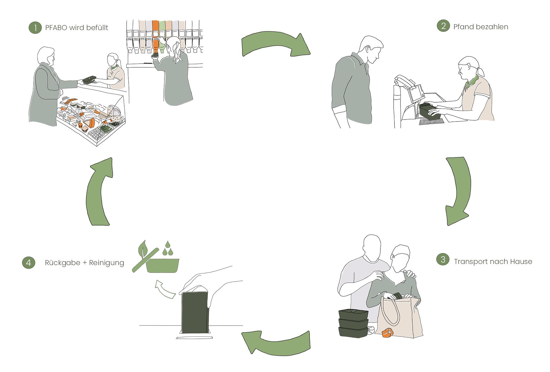 Illustration des Pfandkreislaufes